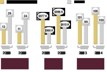Freeman Team ® Stats